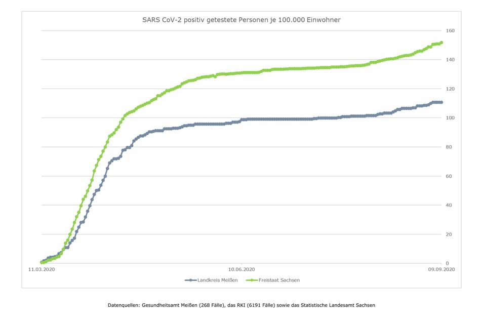 Die Kurven sind noch flach, aber mit Trend nach oben.