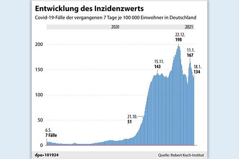 Die Entwicklung des Inzidenzwerts in Deutschland.