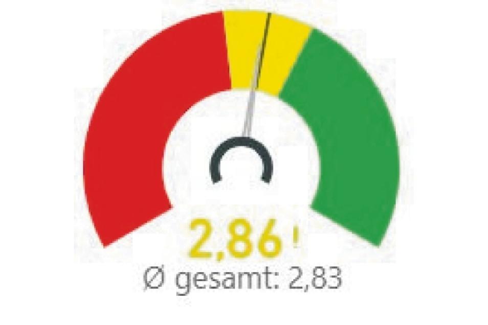 Die Gesamtnot für den Kreis Görlitz lag im Durchschnitt.