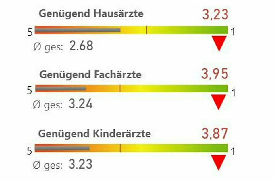 Dagegen ist die Einschätzung über die Ärzteversorgung in Gröditz, Röderaue und Wülknitz verheerend und weit hinter den sächsischen Durchschnittswerten.