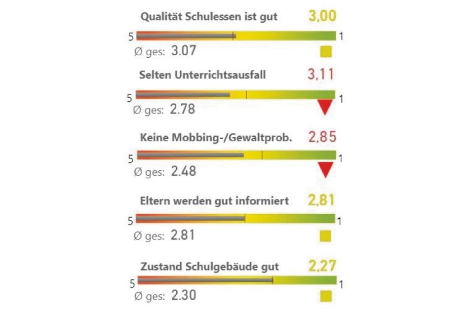 Unterrichtsausfall und Gewaltprobleme an Schulen sehen die Befragten in Zittau kritischer als im Sachsenschnitt.