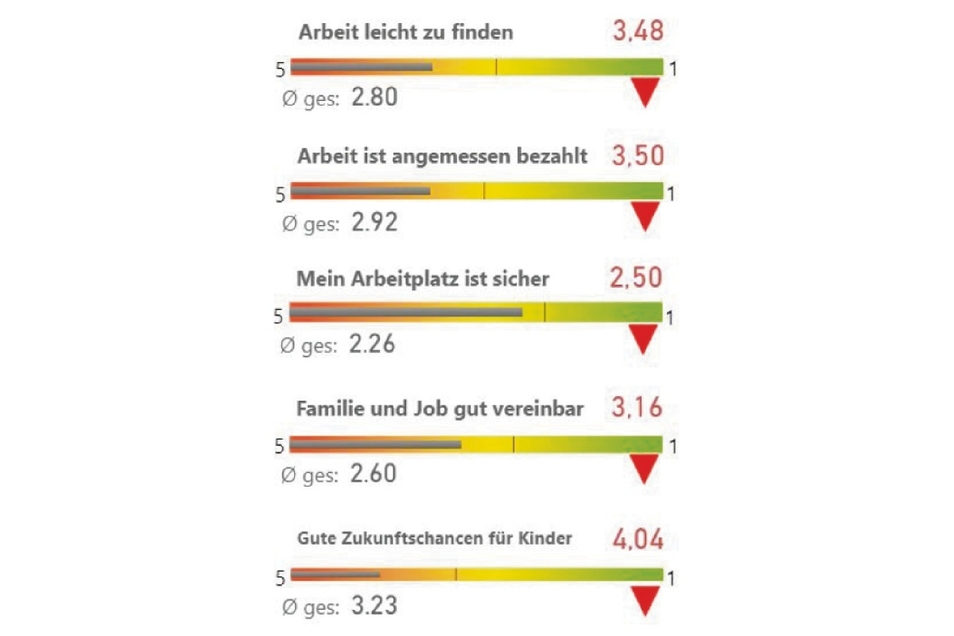 Über 70 Prozent der Umfrage-Teilnehmer in den westlichen und südlichen Ortsteilen von Görlitz sehen keine guten Zukunftschancen für ihre Kinder. Das ist pessimistischer als im sächsischen Schnitt.