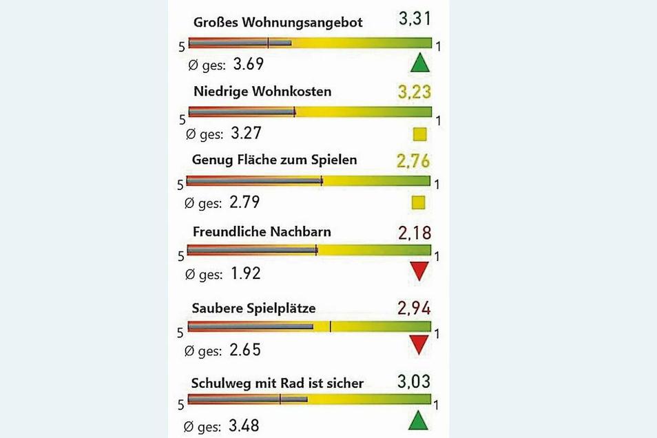 Werte für Weißwasser: Die Grafik zeigt ausgewählte Fragen aus dem Fragebogen. Der Wert rechts über der Farbskala gibt die durchschnittliche Bewertung der Frage von 5 (sehr schlecht) bis 1 (sehr gut) an, der graue Balken zeigt die Abweichung vom Sachsen-Schnitt. Grünes Dreieck: Diese Frage wurde in Weißwasser deutlich besser bewertet als im Sachsen-Schnitt. Rotes Dreieck: deutlich schlechtere Bewertung als im Sachsen-Schnitt. Gelbes Quadrat: Bewertung entspricht dem Sachsen-Schnitt (+/–10%). Foto: SZ-Grafik