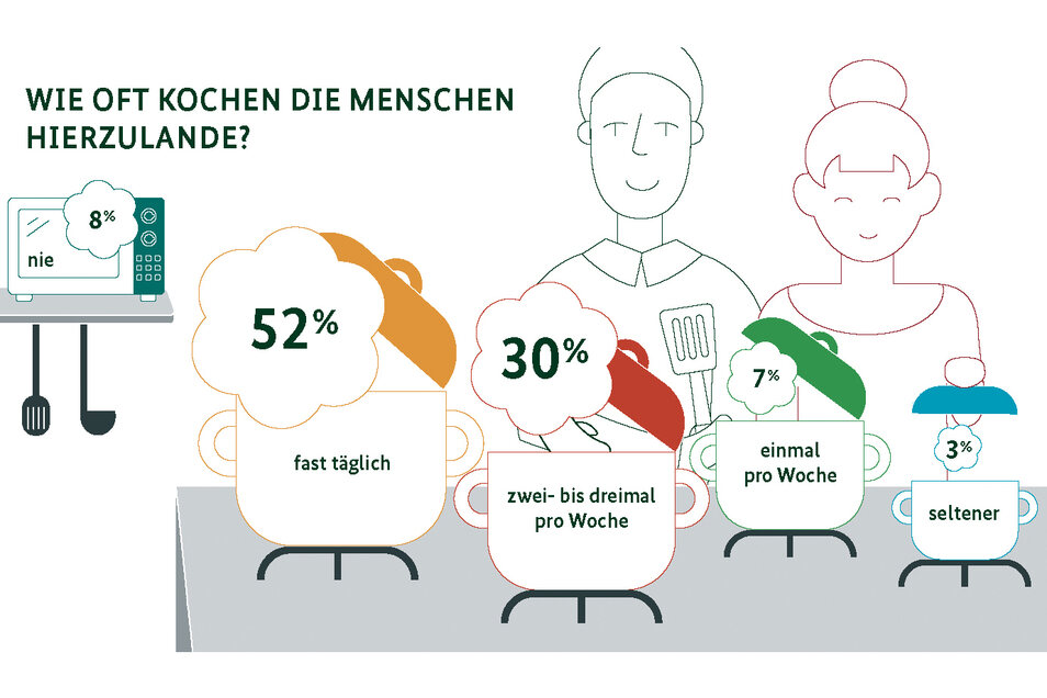 Quelle: Forsa-Umfrage im Auftrag des Bundesministeriums für Ernährung und Landwirtschaft