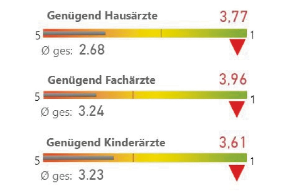 Ein großes Problem in ganz Görlitz und auch in den südlichen Ortsteilen: Ärztemangel. Über die Hälfte wünschen sich mehr Kinderärzte, zwei Drittel finden, es gibt nicht genügend Hausärzte, noch mehr sehen einen Fachärztemangel.
