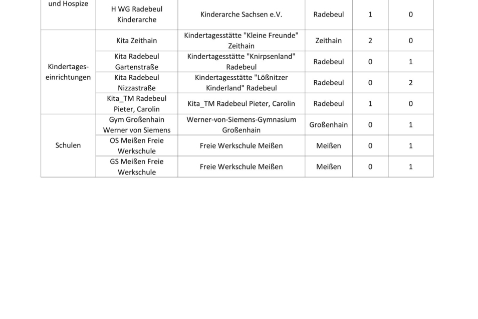 Betroffene Einrichtungen im Landkreis Meißen Foto: Gesundheitsamt Meißen