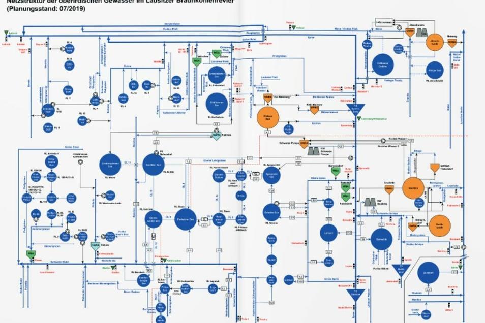 Wie der Schaltplan für ein Kernkraftwerk sieht die Netzstruktur für das Flutungsmanagement der Lausitzer und Mitteldeutsche Bergbau-Verwaltungs-GmbH (LMBV) aus. Jeder Kreis ist ein See.