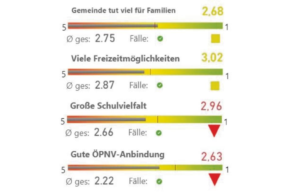 Diese Einschätzung gibt es für die Familienpolitik.