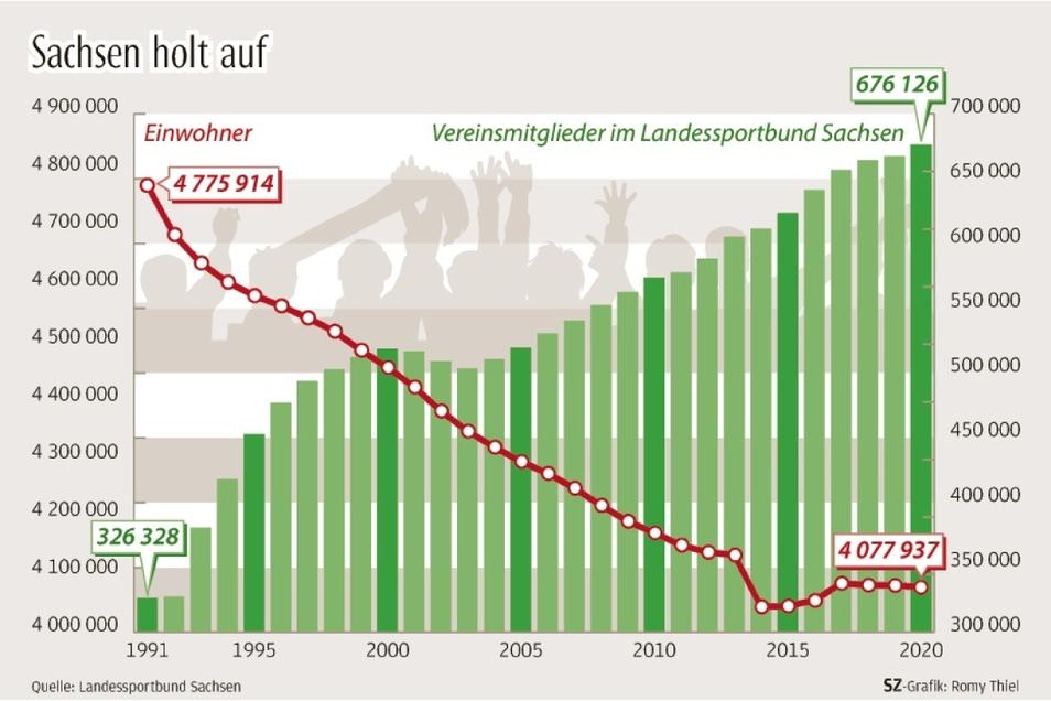 Die Grafik zeigt, dass in Sachsen die Zahl der Mitglieder kontinuierlich steigt. Aber auf Westniveau ist sie noch längst nicht .