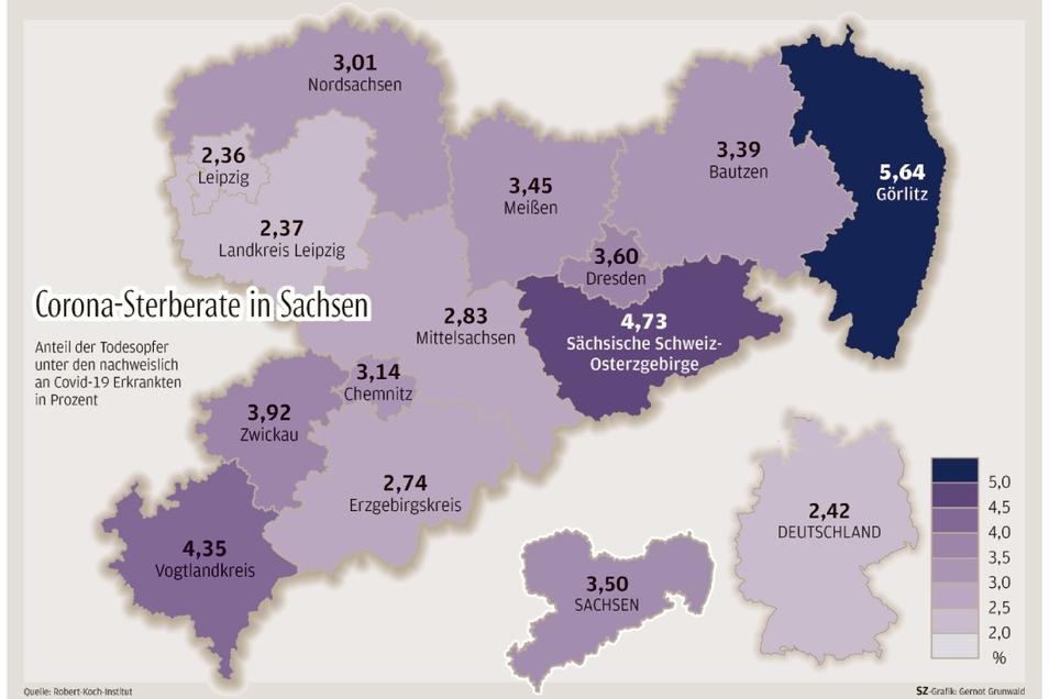 Im bundesweiten Vergleich liegt die Corona-Sterberate im Kreis Bautzen über dem Durchschnitt. Betrachtet man nur die sächsischen Zahlen, liegt Bautzen leicht drunter.