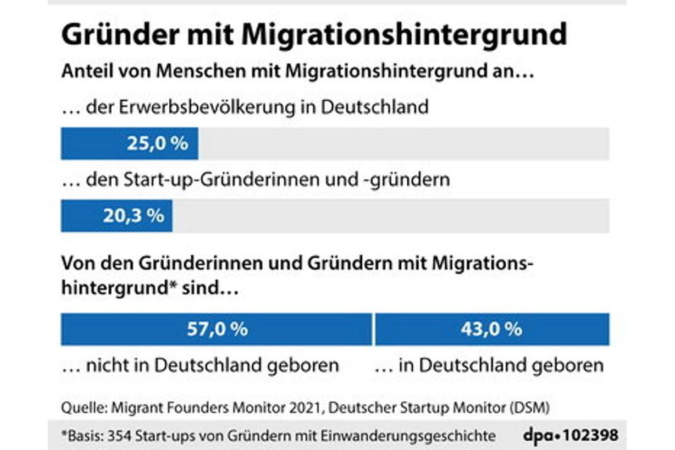 Start-up-Gründer mit Migrationshintergrund