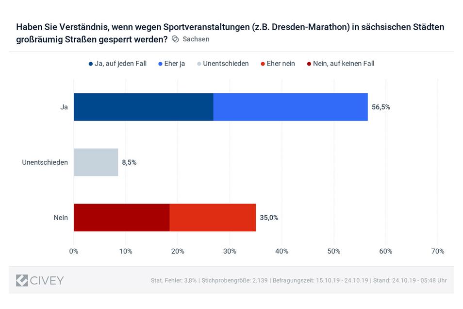 Das Gesamtergebnis zeigt: Die Sachsen haben eine relativ hohe Akzeptanz für gesperrte Straßen wegen Sportveranstaltungen.