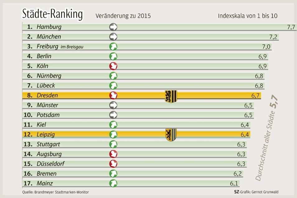 Dresden wird als achtschönste Großstadt Deutschlands angesehen. Doch Leipzig macht ihr Konkurrenz.
