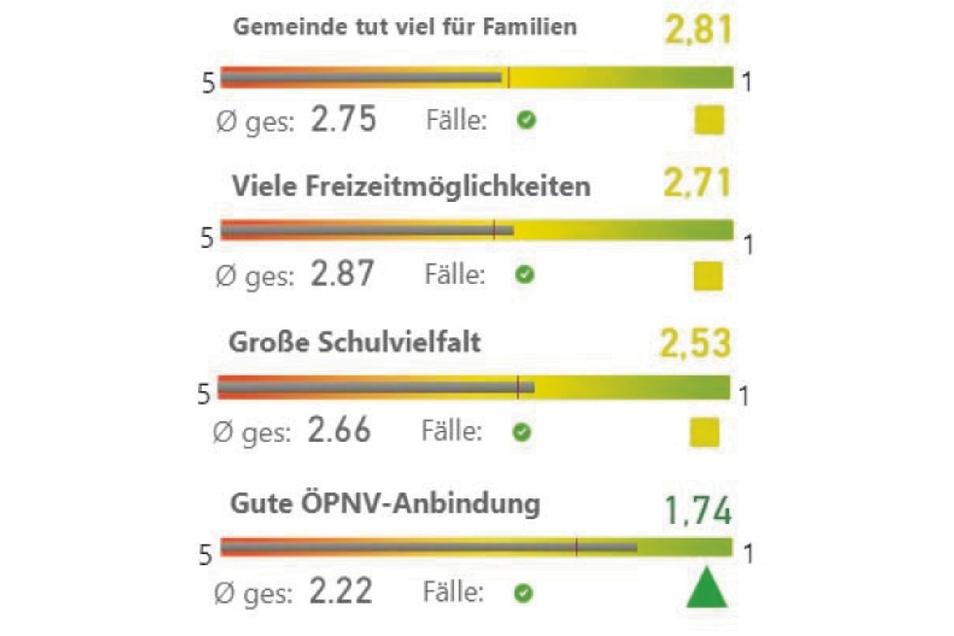 So sehen Görlitzer die Familienpolitik der Stadt.
