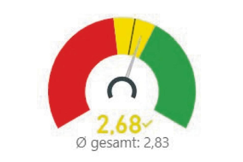 So haben die Befragten aus Kottmar, Herrnhut, Oderwitz und Mittelherwigsdorf insgesamt abgestimmt. Sie liegen im Sachsenschnitt mit Tendenz zum Positiven.