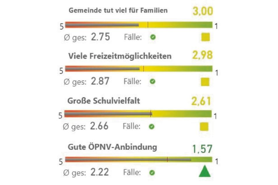 Familienpolitik Biesnitz/Rauschwalde