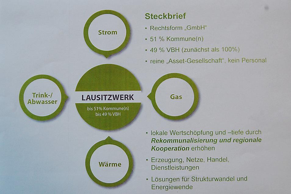 Diese vom VBH-Chef im Stadtrat gezeigte Grafik skizziert, wie die Lausitzwerk GmbH etwa funktionieren soll. Wolf-Thomas Hendrich sagte aber auch, eine Erfolgsgarantie gebe es nätürlich nicht.