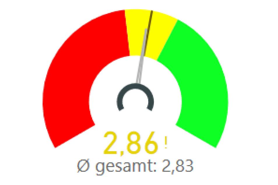 Die Einwohner Bad Schandaus bewerten ihren Wohnort mit der Note 2,86.
