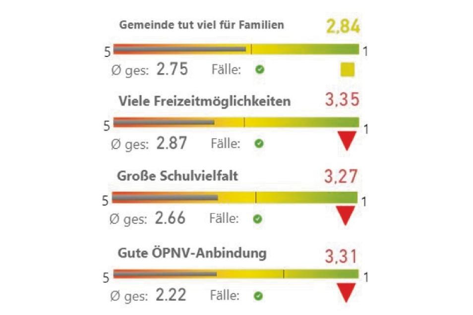 Mit öffentlichen Verkehrsmitteln sind Rothenburger unzufrieden