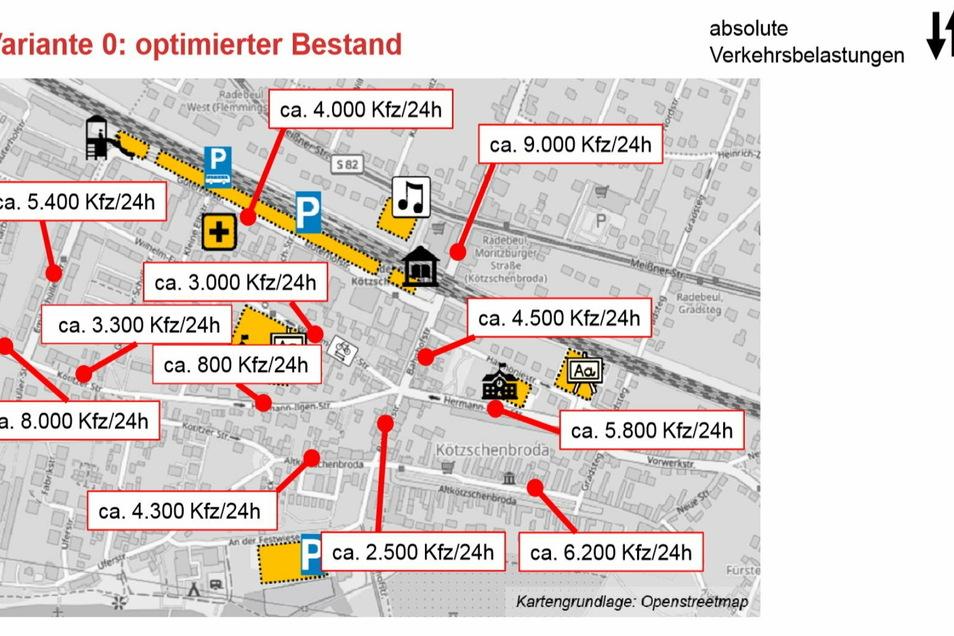 Die Grafik stellt die gegenwärtige Verkehrsbelastung auf ausgewählten Straßenzügen in Radebeul-West pro Tag dar.