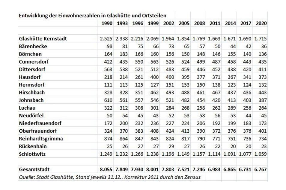 So haben sich die Einwohnerzahlen in den Ortsteilen entwickelt.