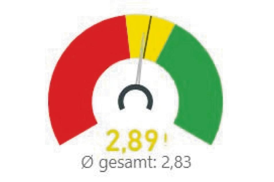 Die Gesamtnote für Görlitz. Der graue Balken zeigt die Abweichung vom Sachsen-Schnitt. Grün heißt: Frage wurde deutlich besser bewertet als im Sachsen-Schnitt. Rot heißt: deutlich schlechter bewertet. Gelb heißt: liegt im Schnitt.
