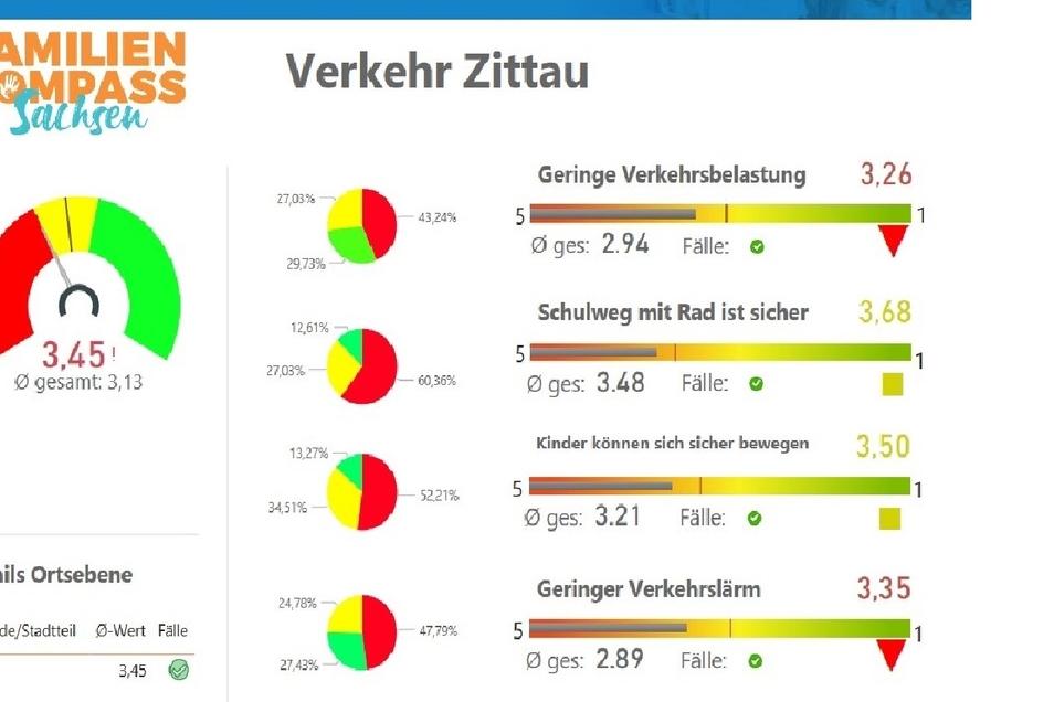 """Die Zittauer Umfrageergebnisse beim Familienkompass zum Thema """"Verkehr"""" auf einen Blick."""