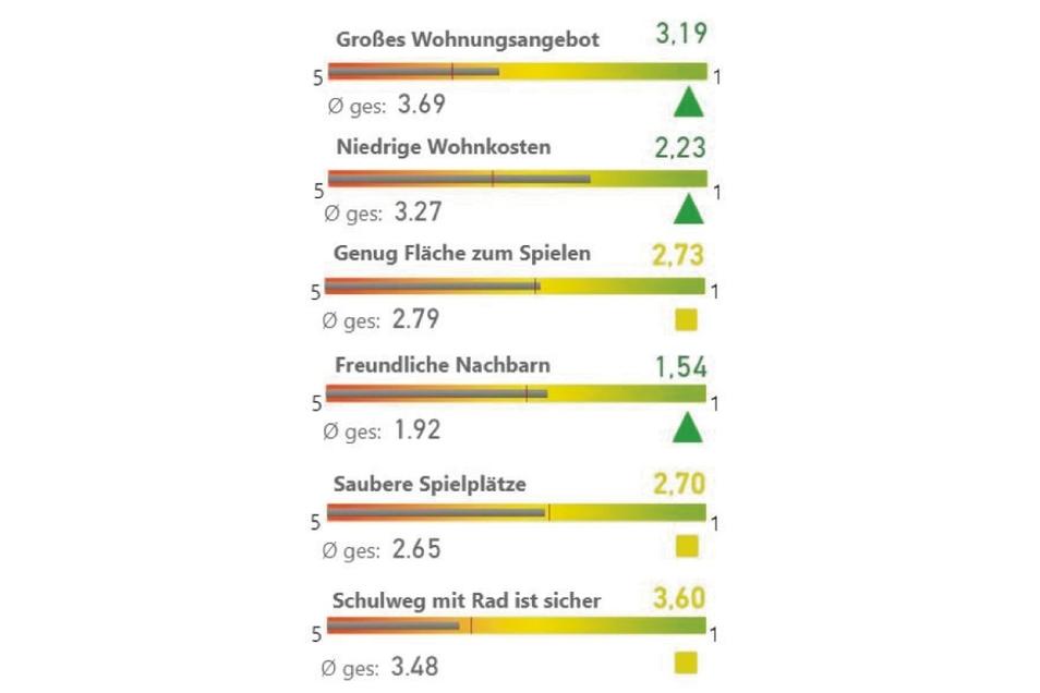 Für die Rothenburger stimmt das Wohnumfeld.