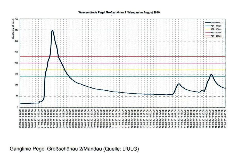 Die Ganglinie zeigt den flutwellenartigen Anstieg des Mandaupegels in Großschönau am 7. August 2010.