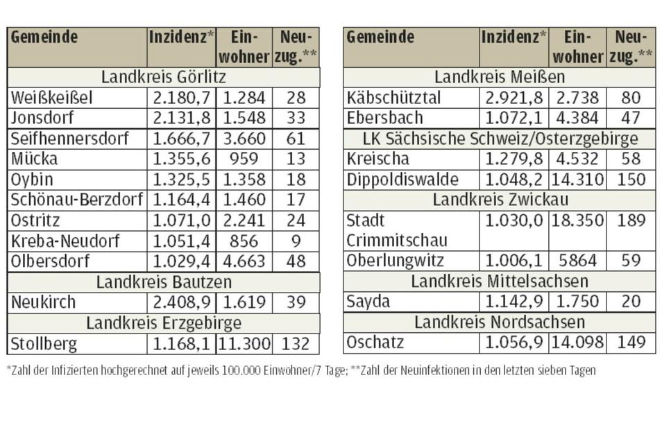 Mehrere Orte In Sachsen Mit Inzidenzwert Uber 1 000 Sachsische De
