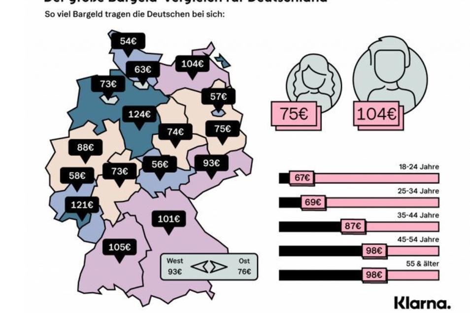 An der Grenze zu Dänemark tragen die Deutschen nur halb so viel Bargeld bei sich wie in Sachsen, Bayern oder Baden-Württemberg.