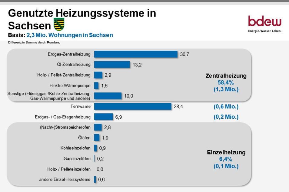 """Im BDEW-Regionalbericht """"So heizt Sachsen"""" ist diese Statistik zu finden."""