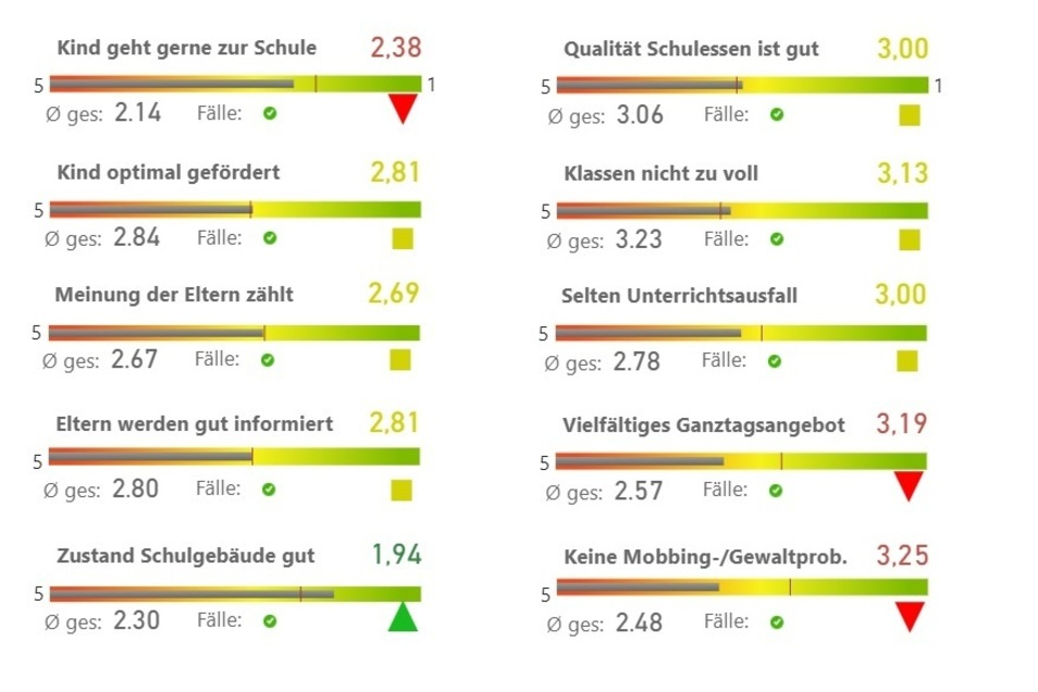 So bewerten Familien die Schul-Situation in Weißwasser.Die Grafik zeigt ausgewählte Fragen aus dem Familienkompass-Fragebogen. Der Wert rechts über der Farbskala gibt die durchschnittliche Bewertung der Frage von 5 (sehr schlecht) bis 1 (sehr gut) an, der graue Balken zeigt die Abweichung vom Sachsen-Schnitt. Grünes Dreieck: Diese Frage wurde im ausgewählten Ort deutlich besser bewertet als im Sachsen-Schnitt. Rotes Dreieck: deutlich schlechtere Bewertung als im Sachsen-Schnitt. Gelbes Quadrat: Bewertung entspricht in etwa dem Sachsen-Schnitt (+/–10%).