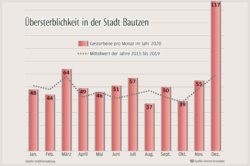 Im Dezember sind in der Stadt Bautzen doppelt so viele Menschen gestorben wie sonst üblich.