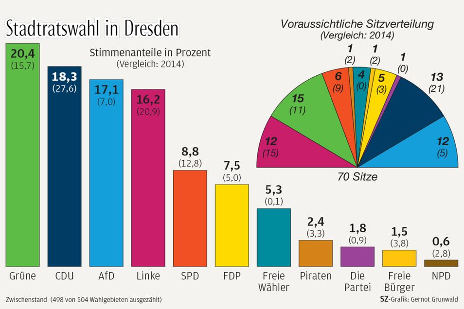 So sieht das Ergebnis der Stadtratswahl bislang aus. Es fehlen aber noch sechs Stimmbezirke.