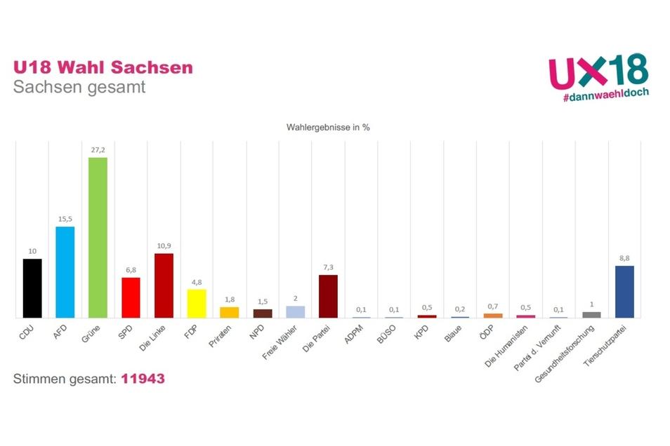 Die Gesamtergebnisse der U18-Wahl zum sächsischen Landtag.
